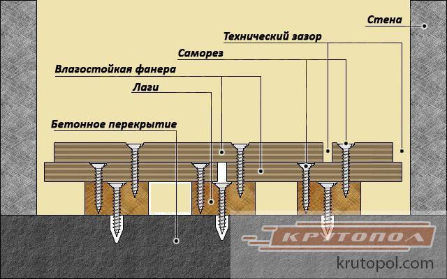 Ako zabudnúť na betónovú podlahu